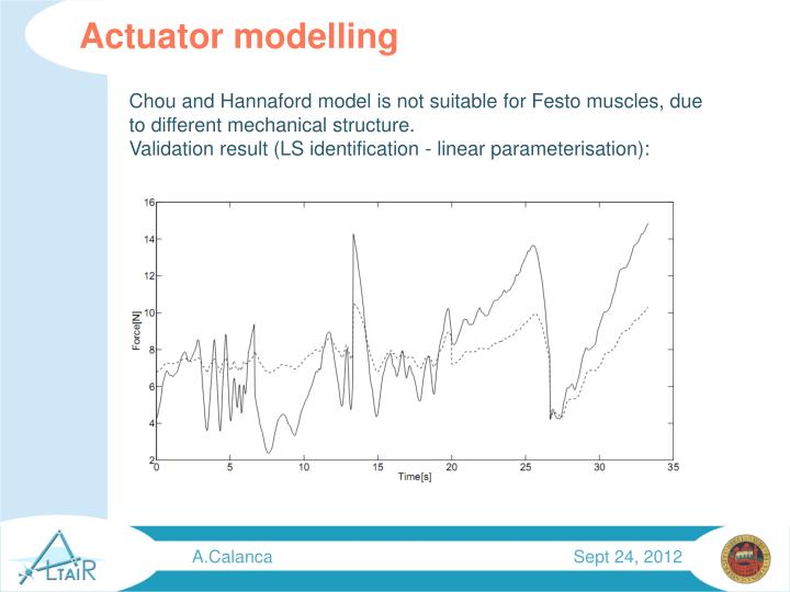 Actuator modelling