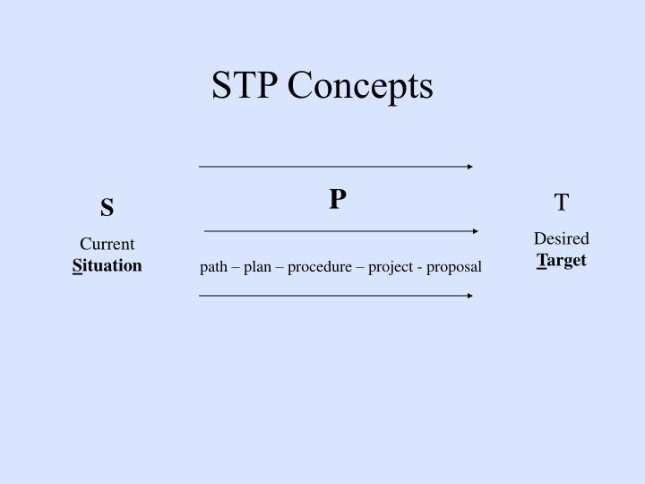 STP Concepts
