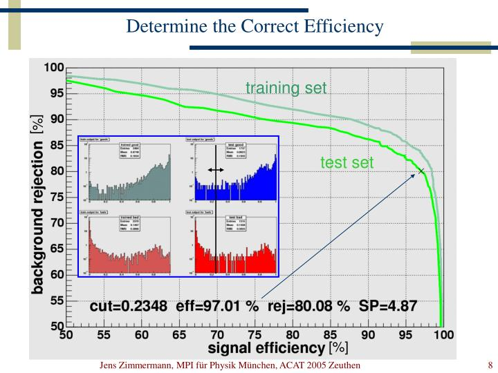 Determine the Correct Efficiency