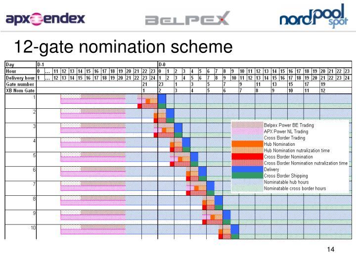12-gate nomination scheme