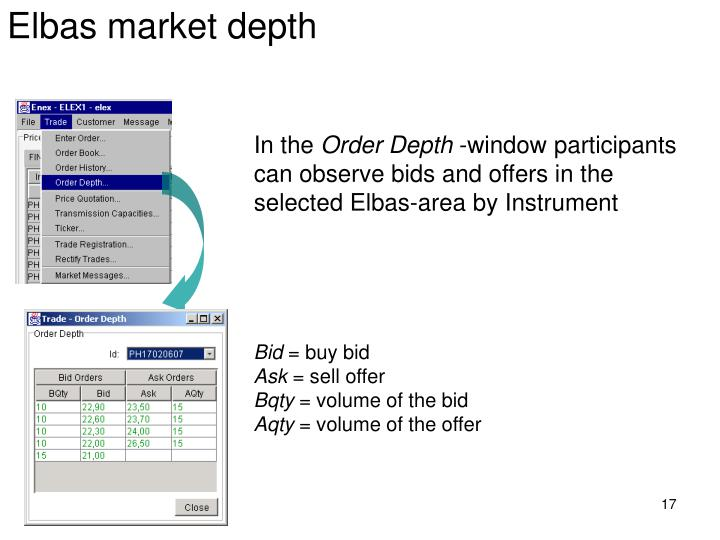 Elbas market depth