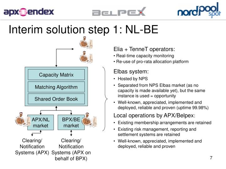Interim solution step 1: NL-BE