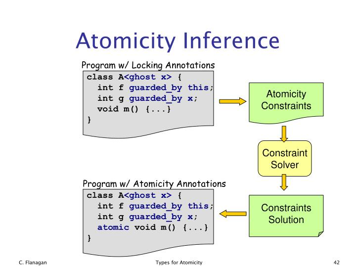 Atomicity Inference
