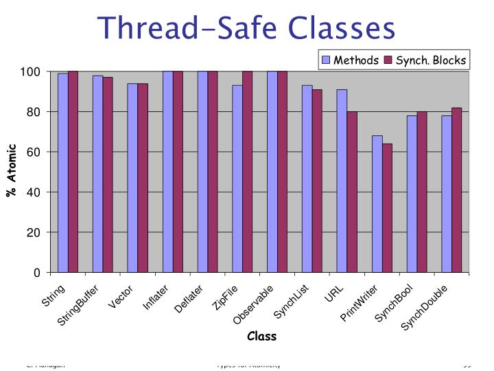 Thread-Safe Classes