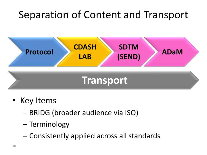 Separation of Content and Transport