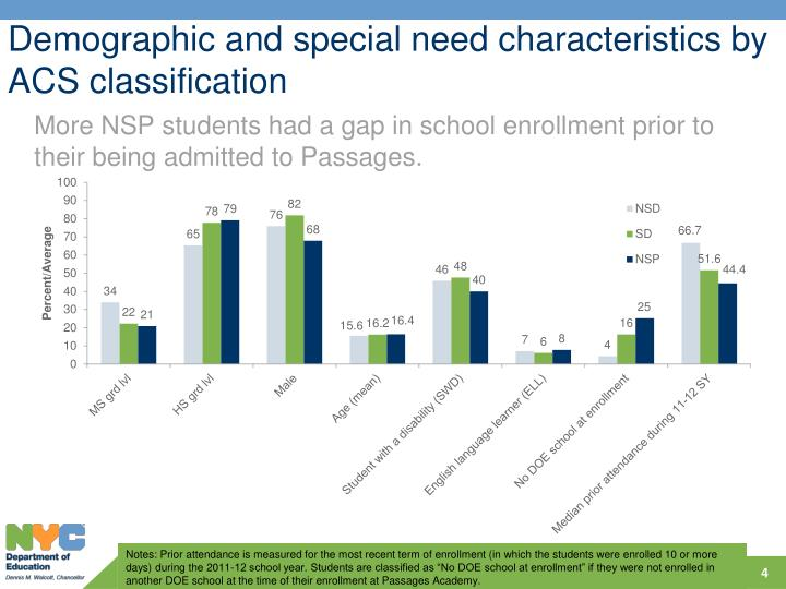 Demographic and special need characteristics by ACS classification