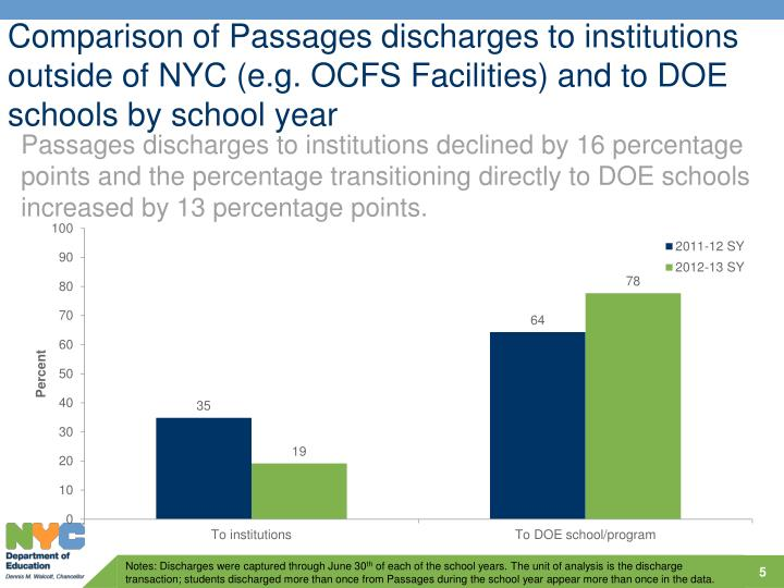 Comparison of Passages discharges to institutions outside of NYC (e.g. OCFS Facilities) and to DOE schools by school year