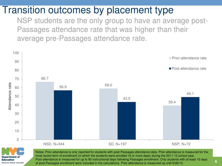 Transition outcomes by placement type