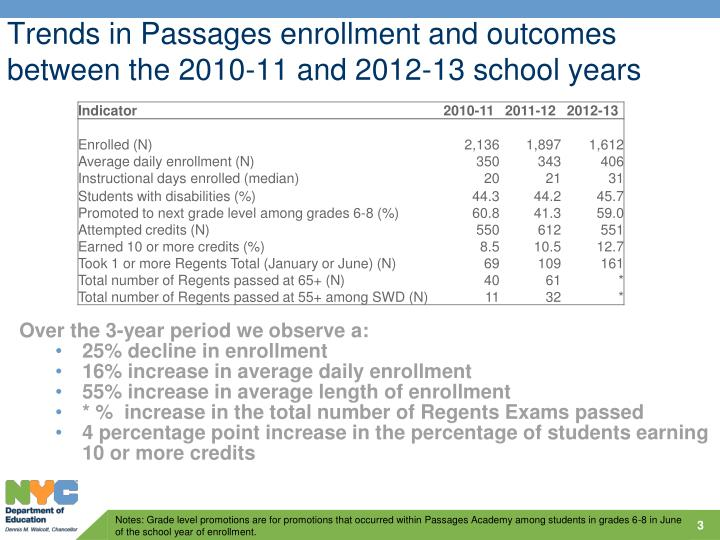 Trends in Passages enrollment and outcomes between the 2010-11 and 2012-13 school years