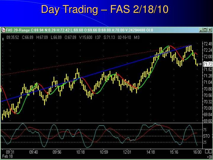 Day Trading – FAS 2/18/10