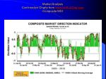 market analysis confirmation charts from www unrulydog com composite mdi