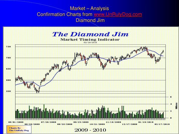 Market – Analysis