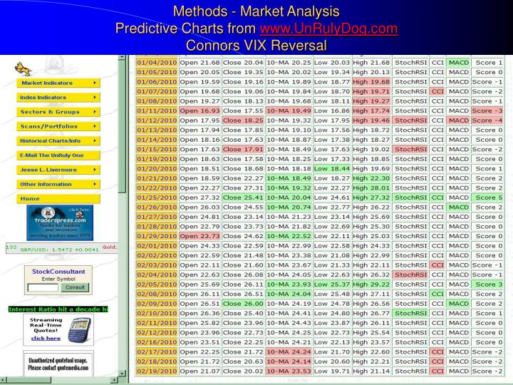 Methods - Market Analysis