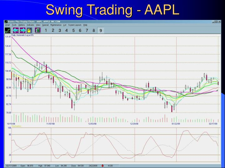 Swing Trading - AAPL