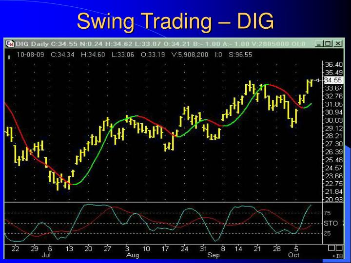 Swing Trading – DIG
