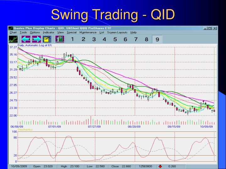Swing Trading - QID