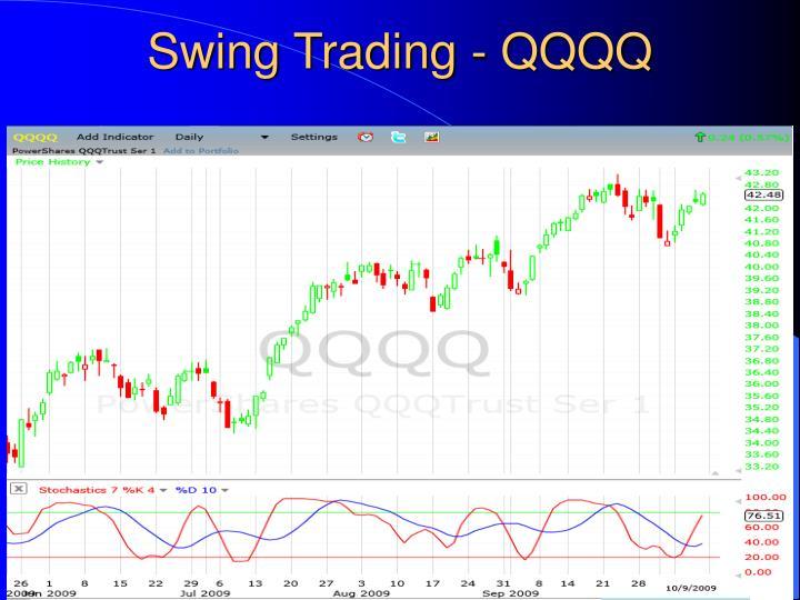 Swing Trading - QQQQ