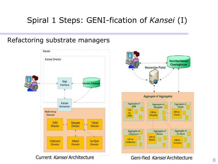 Spiral 1 Steps: GENI-fication of