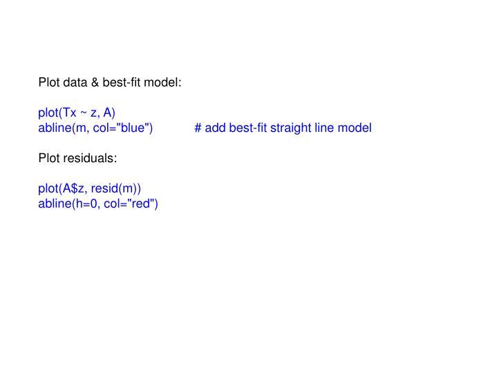 Plot data & best-fit model: