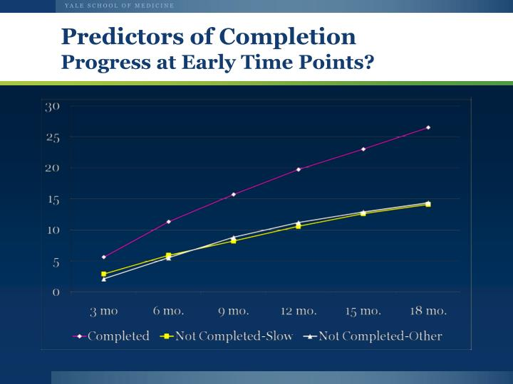 Predictors of Completion