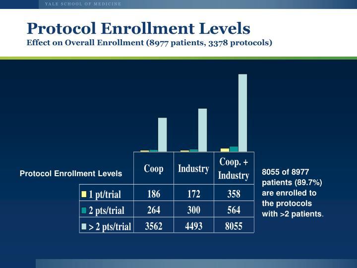 Protocol Enrollment Levels