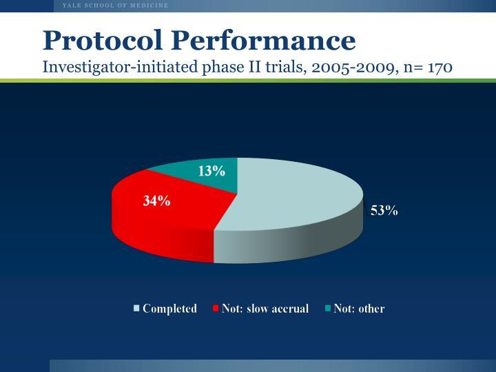 Protocol Performance