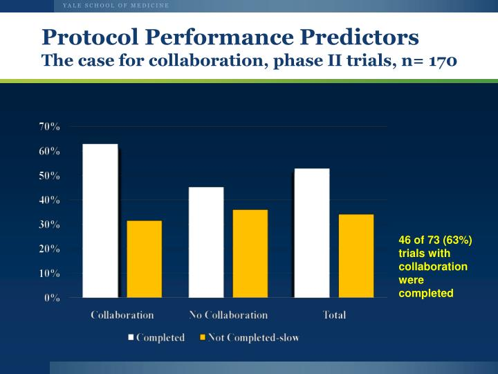 Protocol Performance Predictors