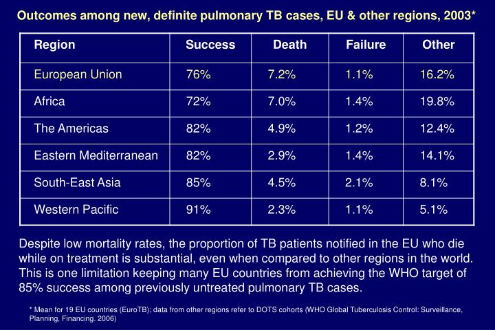 Outcomes among new, definite pulmonary TB cases, EU & other regions, 2003*