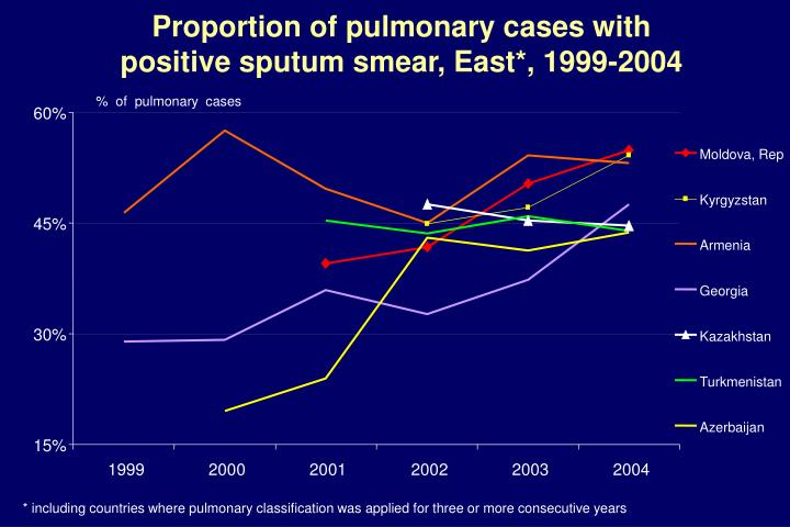 %  of  pulmonary  cases