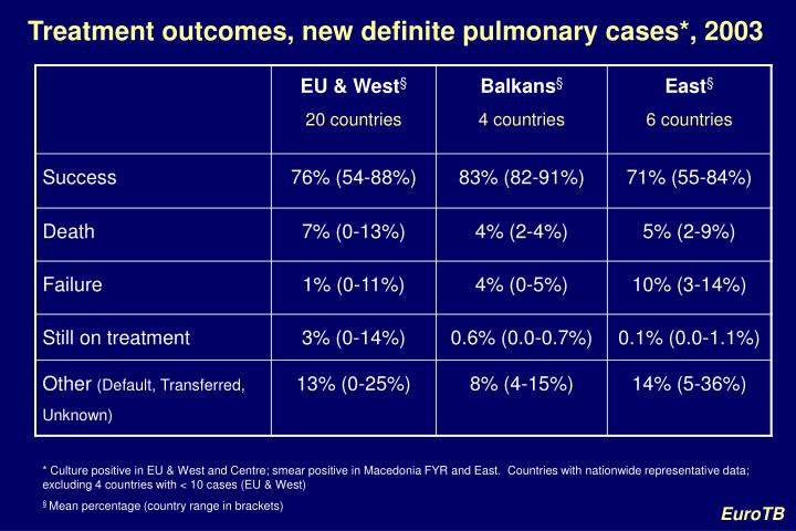 Treatment outcomes, new definite pulmonary cases*, 2003