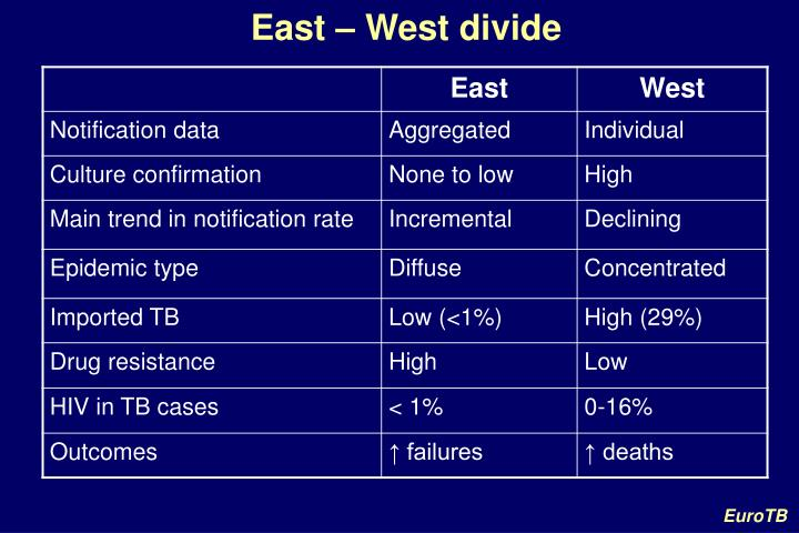 East – West divide