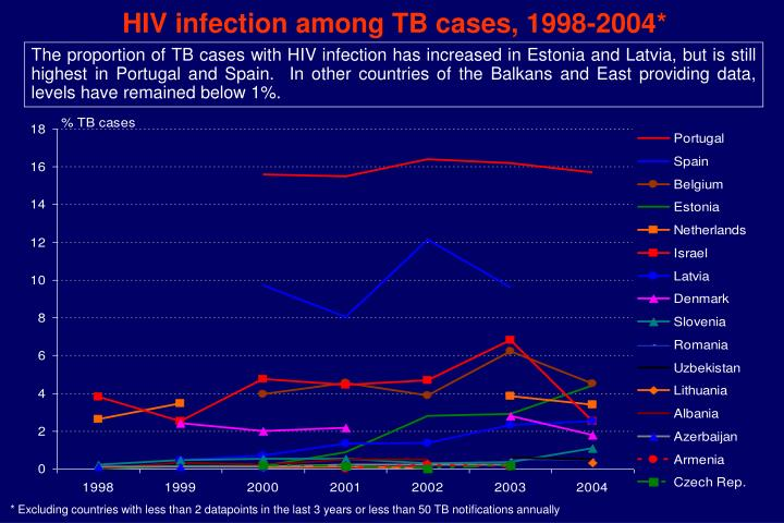 HIV infection among TB cases, 1998-2004*