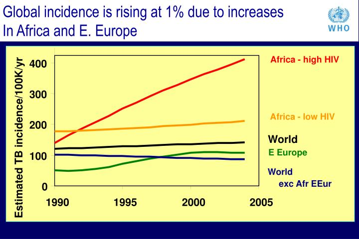 Global incidence is rising at 1% due to increases