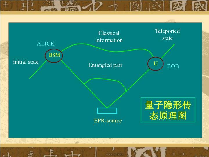 量子隐形传态原理图
