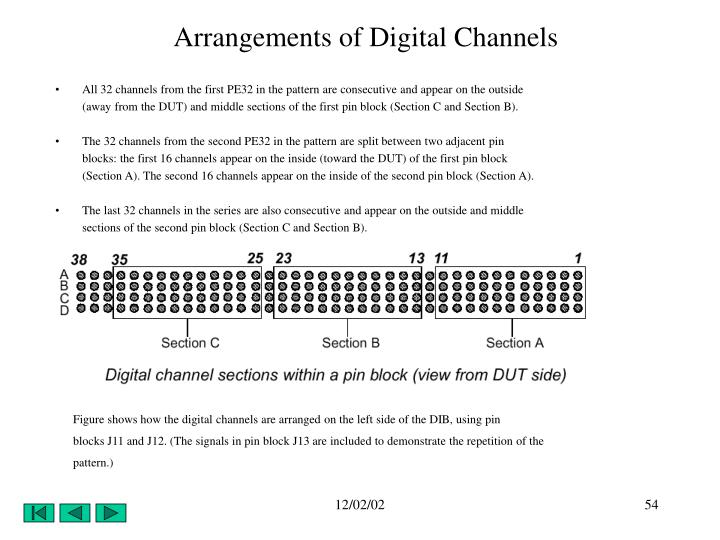 Arrangements of Digital Channels