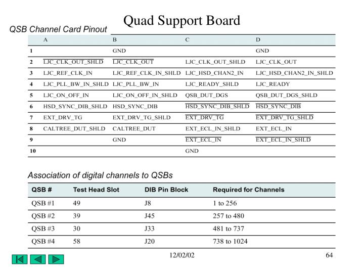 Quad Support Board