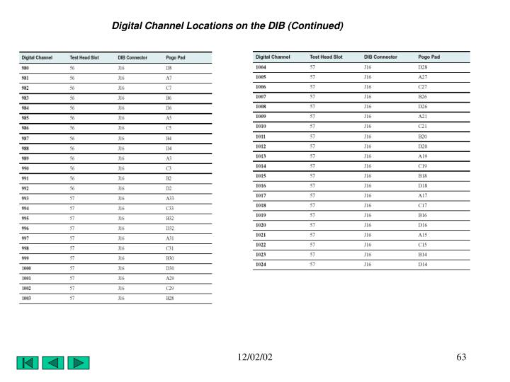 Digital Channel Locations on the DIB (Continued)