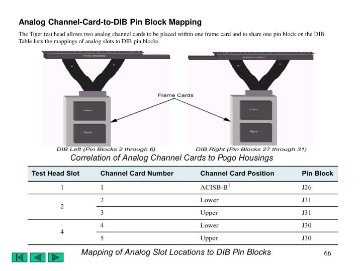 Analog Channel-Card-to-DIB Pin Block Mapping