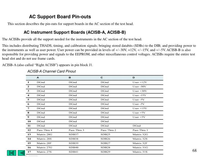 AC Support Board Pin-outs