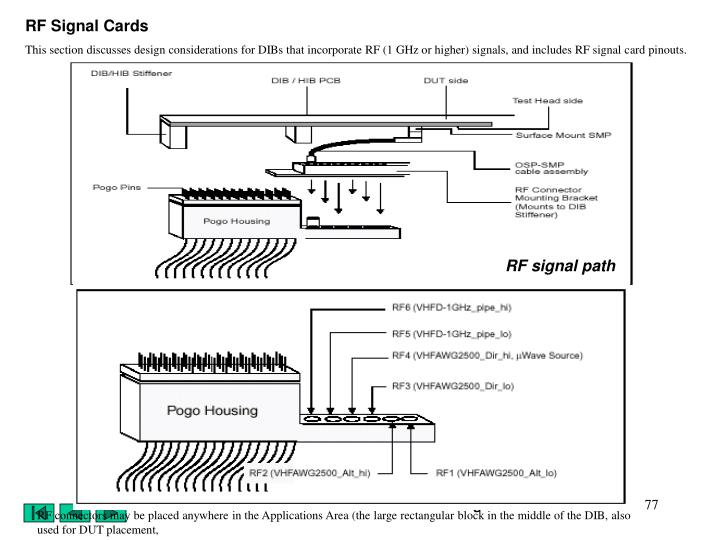 RF Signal Cards