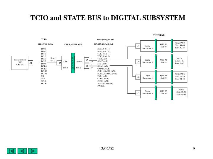 TCIO and STATE BUS to DIGITAL SUBSYSTEM