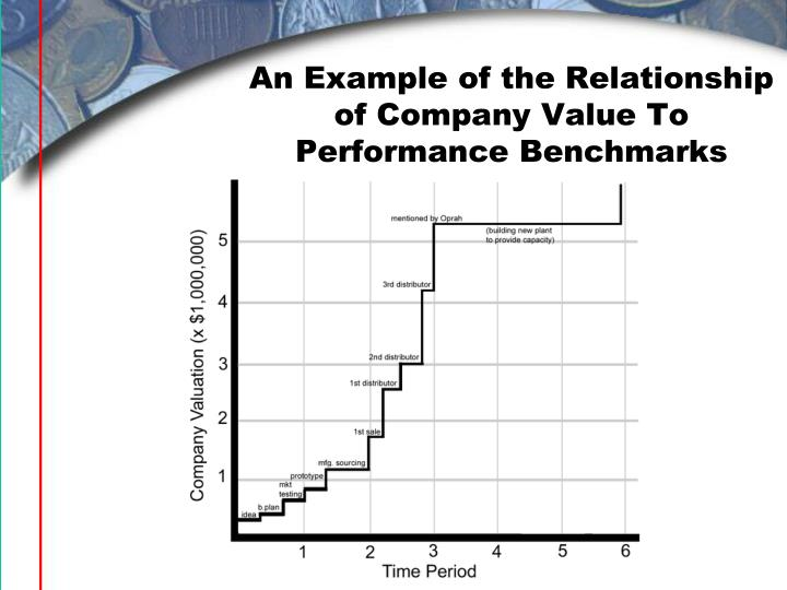 An Example of the Relationship of Company Value To Performance Benchmarks