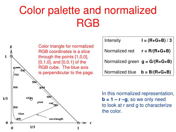 Color palette and normalized RGB