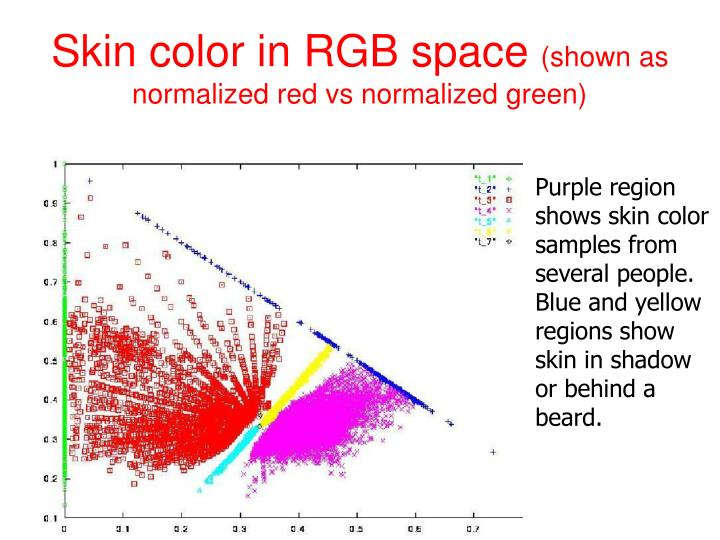 Skin color in RGB space