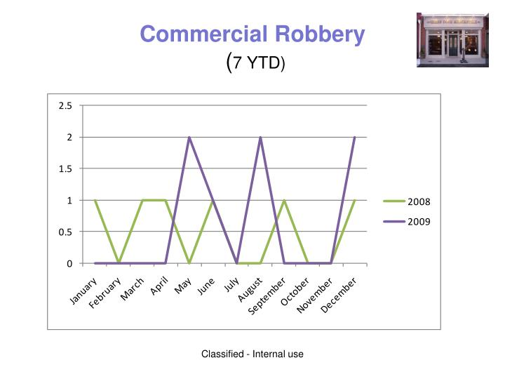 Commercial Robbery