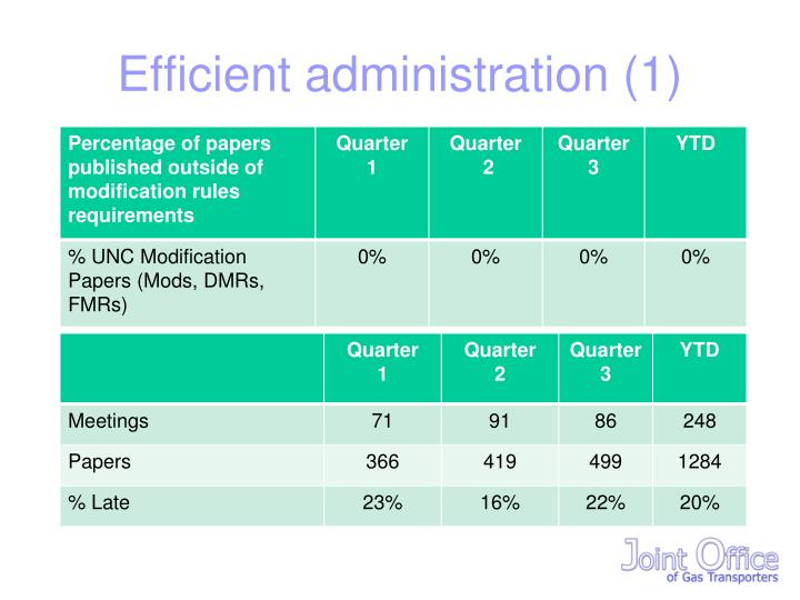 Efficient administration (1)