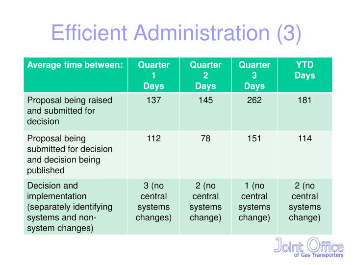 Efficient Administration (3)