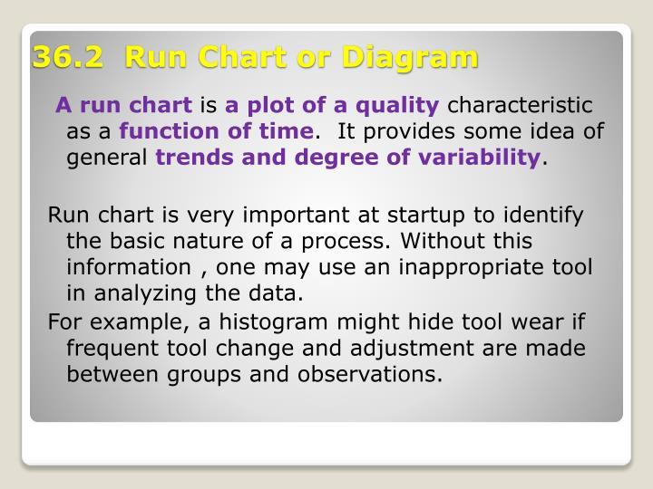 A run chart