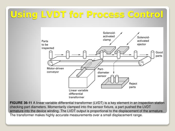 Using LVDT for Process Control