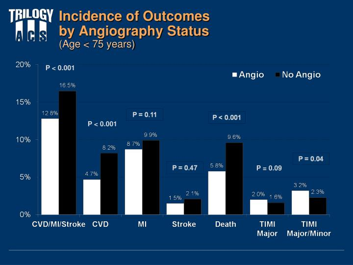 Incidence of Outcomes